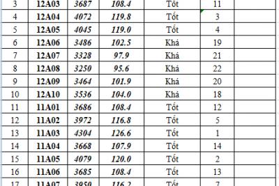 Bảng tổng hợp nề nếp học kỳ 2 và cả năm khối sáng năm học 2018-2019